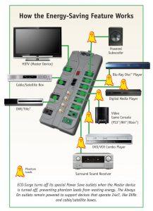 Phantom Load Elimination from Tripp Lite TLP808NETG ECO-Surge