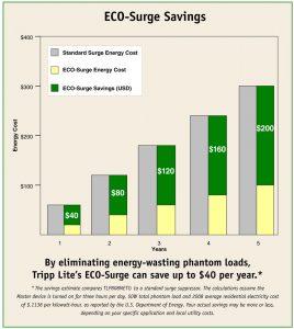 Tripp Lite TLP808NETG annual saving